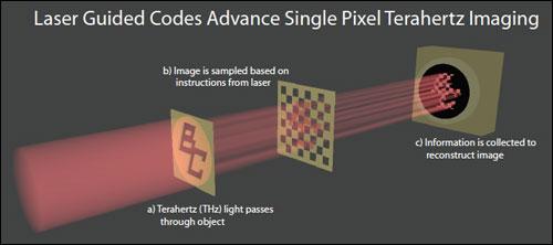 激光引导编码推动单像素太赫兹成像技术发展