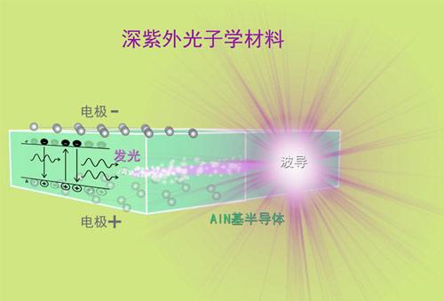 新型宽带隙半导体材料为深紫外激光器发展提供新方向