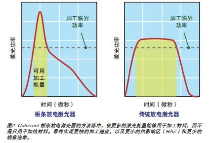 简析中功率CO2激光器最重要的应用领域