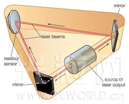 环形激光陀螺仪原理