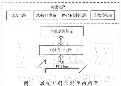 电路的逻辑控制,通过altera公司的cpld控制器epm7064