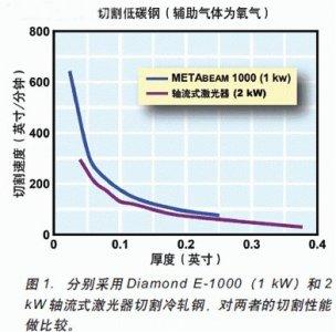 实现高性价比和高速切割的1kW封离型CO2激光器
