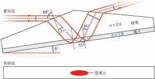 碳化硅棱镜有效冷却碟片激光器