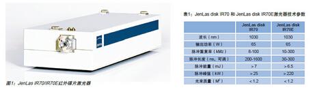 碟片激光器在汽车及航空领域应用分析