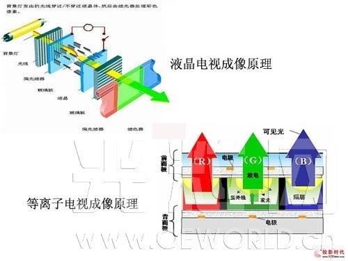 广州液晶等离子TFT/PDP原理与维修
