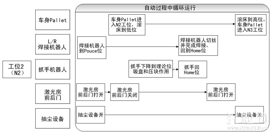 激光钎焊设备空运行流程图(本图版权归华工激光)