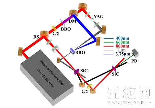 物理所碳化硅晶体产生中红外飞秒激光研究获进展