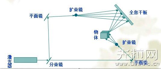 2015羊年春晚全息投影技术详解