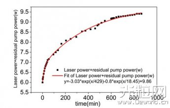 光纤激光技术新发现:掺铥光纤泵浦漂白效应研究