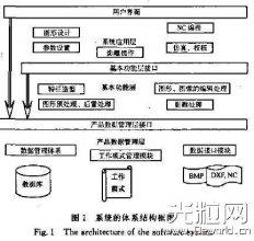 激光加工CAD/CAM系统的开发