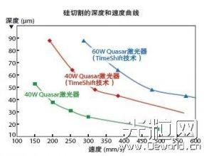 紫外激光器在精密加工中应用分析