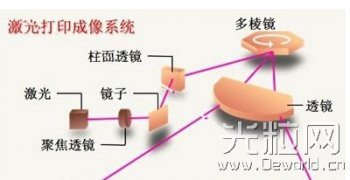 激光打印机工作原理及成像技术详解