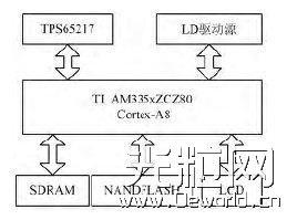 半导体激光器驱动电源的嵌入式GUI开发
