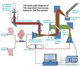 重庆研究院生物大分子太赫兹近场成像光谱仪研