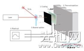 高速热电式激光功率探头工作原理及技术特点