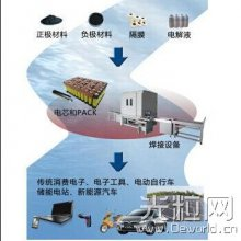 激光焊接在动力电池行业的应用解密