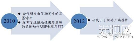 石墨烯国内外企业产业化进展