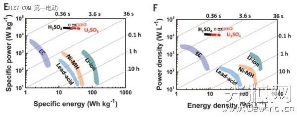 中国科学家研制出石墨烯电池?来看看科学杂志原文到底怎么说!