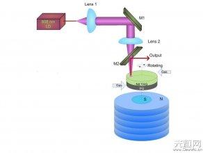 上海光机所磁悬浮、光驱动转盘激光器研究取得