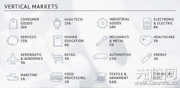 未来3D打印将更加看重材料和供应成本