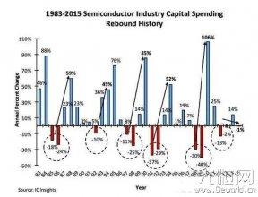 半导体产业资本支出变化大预示产业正走向成熟