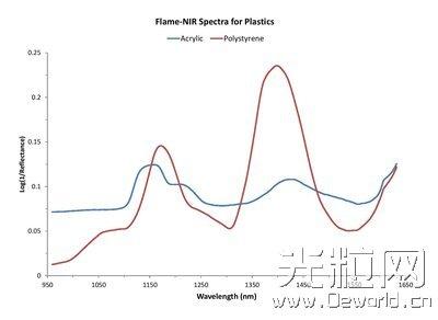 海洋光学Flame NIR用于塑料回收在线分拣