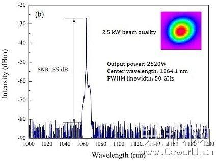 上海光机所全光纤化50 GHz窄线宽光纤激光器获得2.5kW输出
