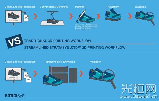 Stratasys 发布多材料全彩3D打印机 重新定义3D打印