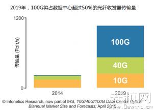 灵活运用MPO光纤布线方案 - 提升40G部署效益
