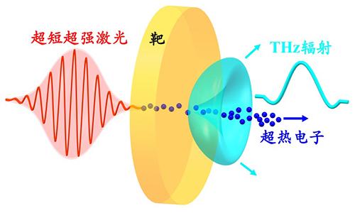相对论激光驱动的大能量相干太赫兹辐射新进展