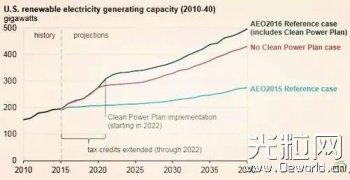 2016年美国新能源市场预测