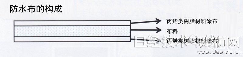 可利用普通激光打印机双面印刷的防水布