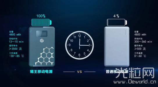 """东旭光电推出了世界首款石墨烯基锂离子电池产品——""""烯王"""""""
