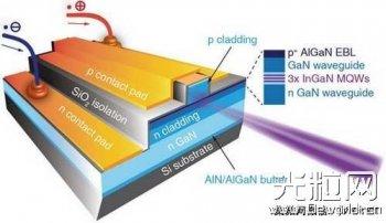 苏州纳米所在硅衬底InGaN基半导体激光器方面取得