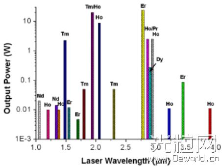 氟锆酸盐玻璃光纤波长损耗谱