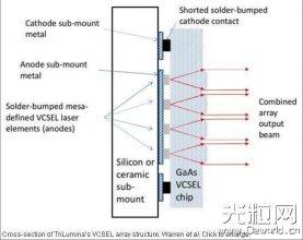 美公司3D固态雷达将亮相CES展 用于无人驾驶