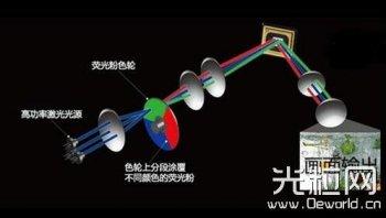 激光显示技术发展历程及国内进展分析