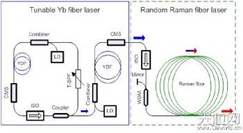 上海光机所在宽调谐光纤激光器研究方面取得重