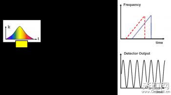光学相干层析成像