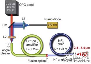 氟化物光纤系列(二)氟化铟光纤超连续谱