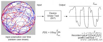 偏振消光比测量II偏振相关损耗(PDL)及其测量
