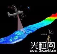 国内23家企业竞逐激光传感雷达市场