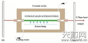 合肥研究院2.79微米中红外激光晶体研究取得进展