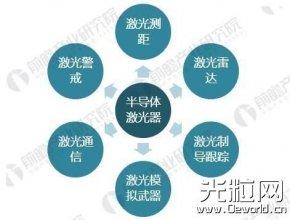 中国半导体激光产业发展现状分析 半导体激光发