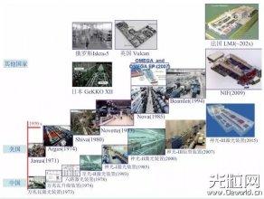 中国高功率固体激光技术发展中的两次突破