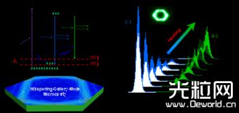 化学所波长可调谐有机微纳激光研究取得进展