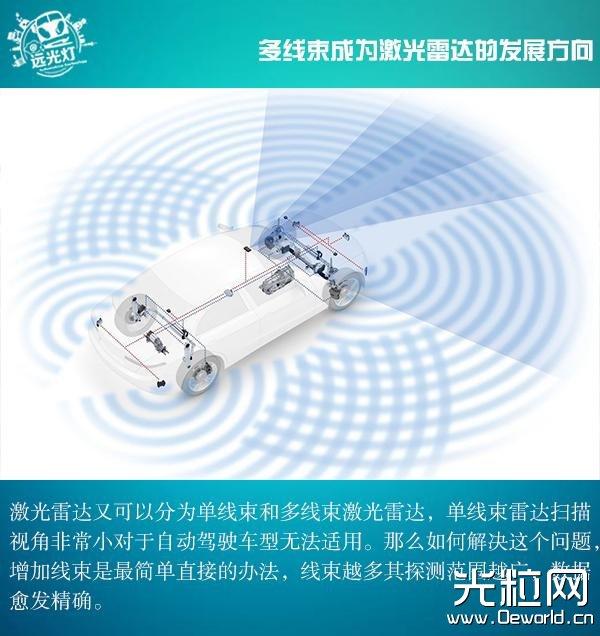 蓝海突围 浅观自动驾驶激光雷达的发展景象