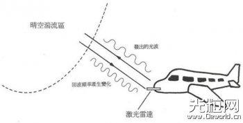 波音率先将激光雷达用于其新型测试机型
