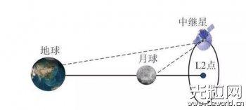 """嫦娥四号""""鹊桥""""架起 所携激光角反射器系华科大"""