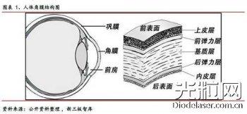 重大突破,3D打印眼角膜问世!这项技术能给世界